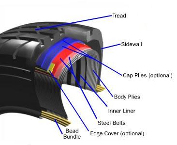 Car Tire Parts